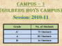 Campus 1 (Gulberg Boys)
